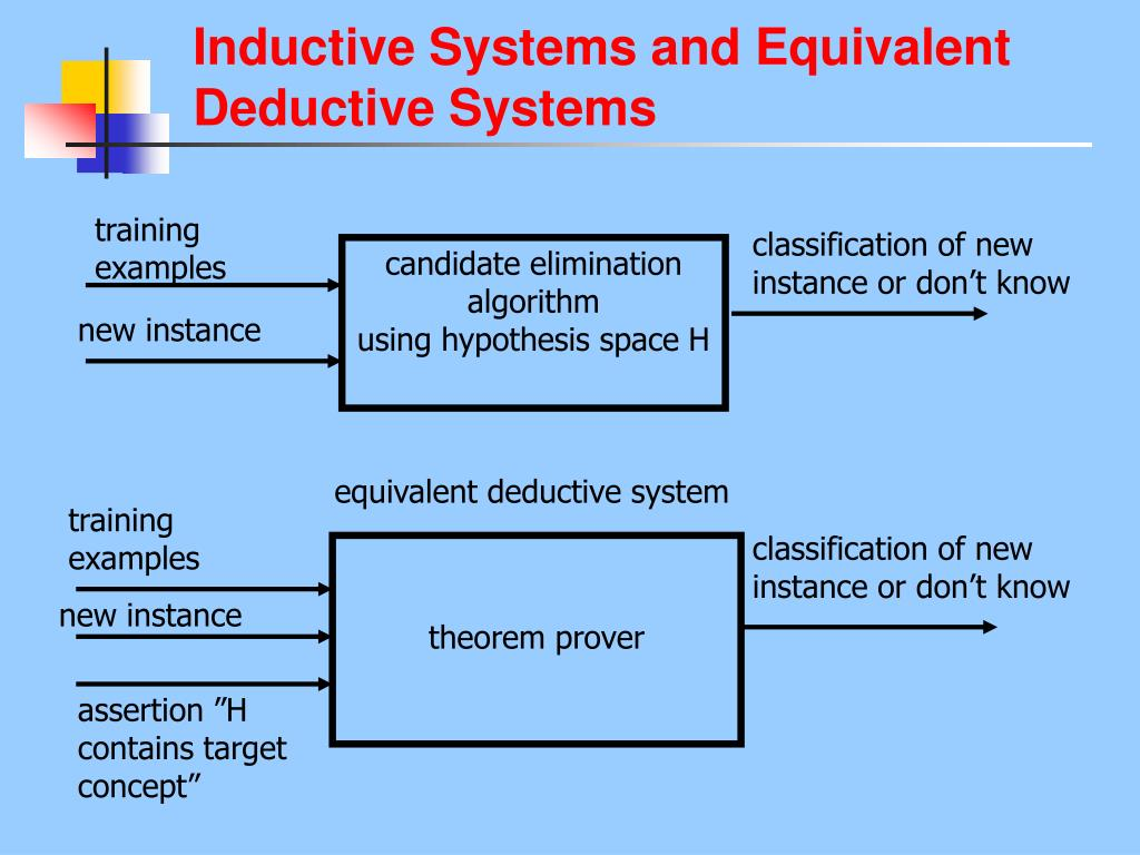 Inductive Systems and Equivalent Deductive Systems