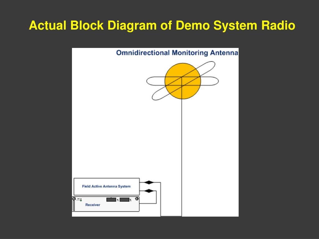 Actual Block Diagram of Demo System Radio