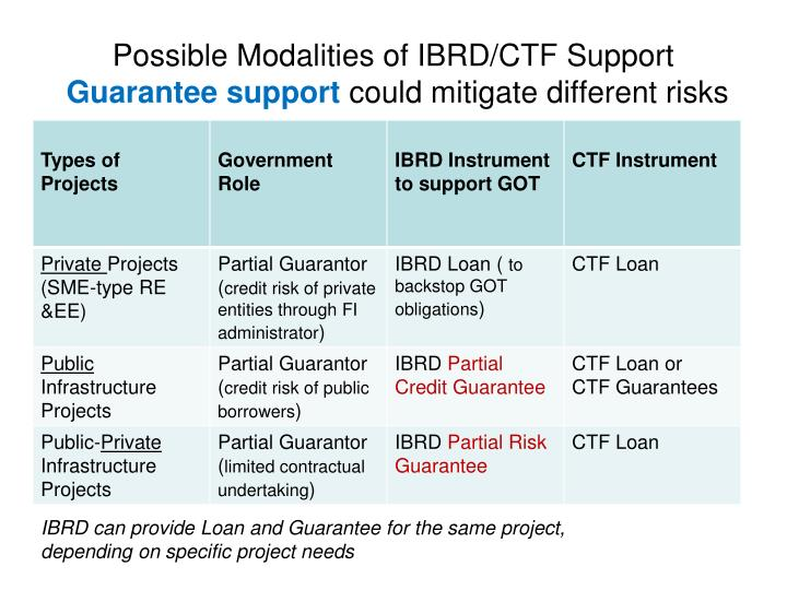 Possible modalities of ibrd ctf support guarantee support could mitigate different risks