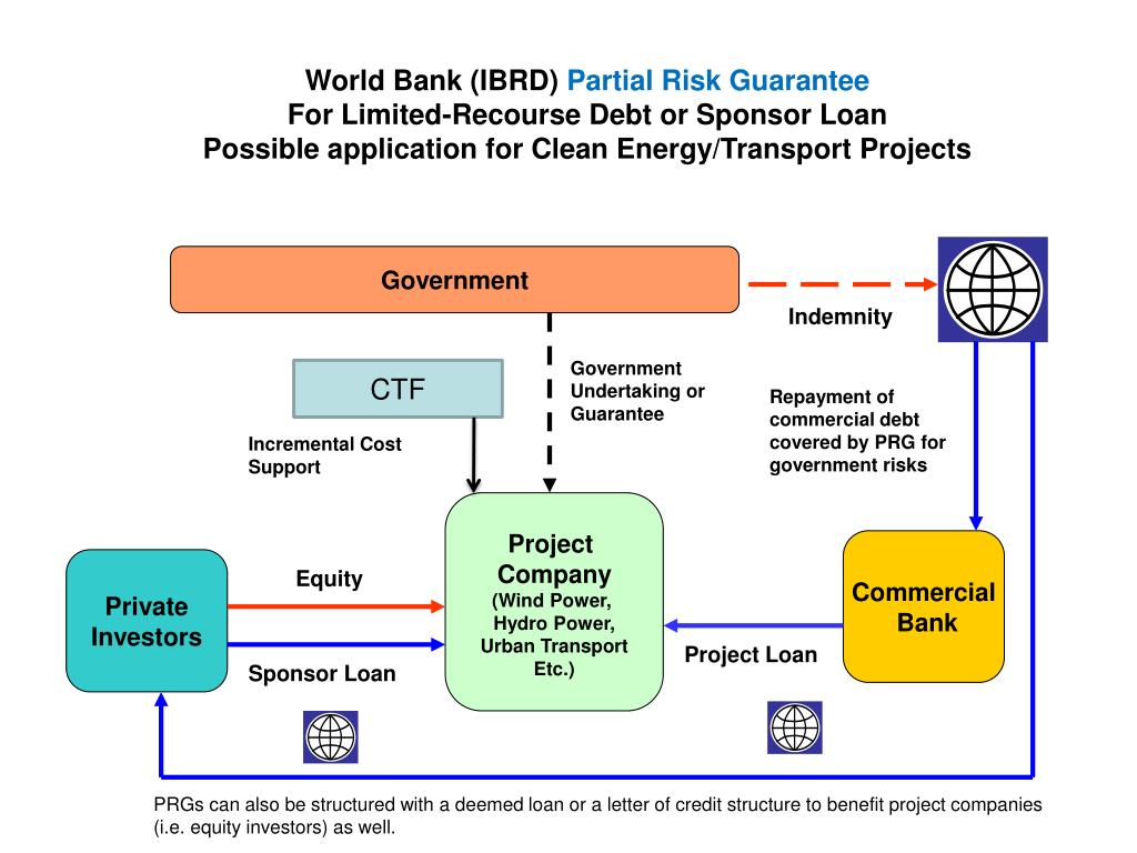 World Bank (IBRD)