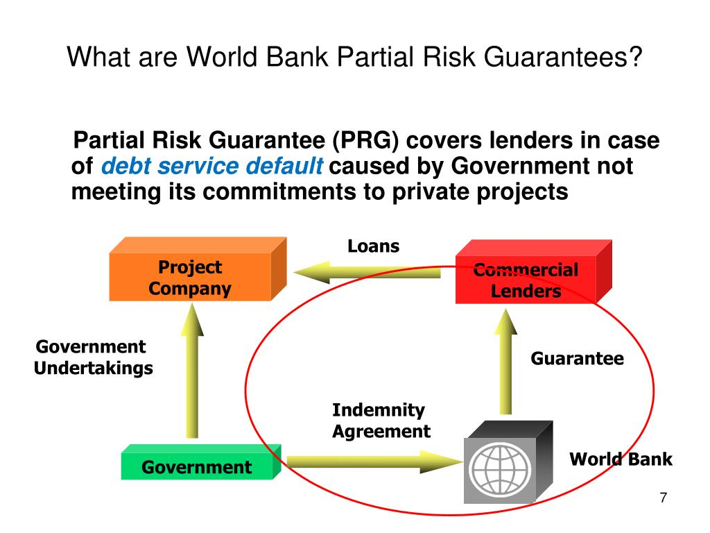 What are World Bank Partial Risk Guarantees?