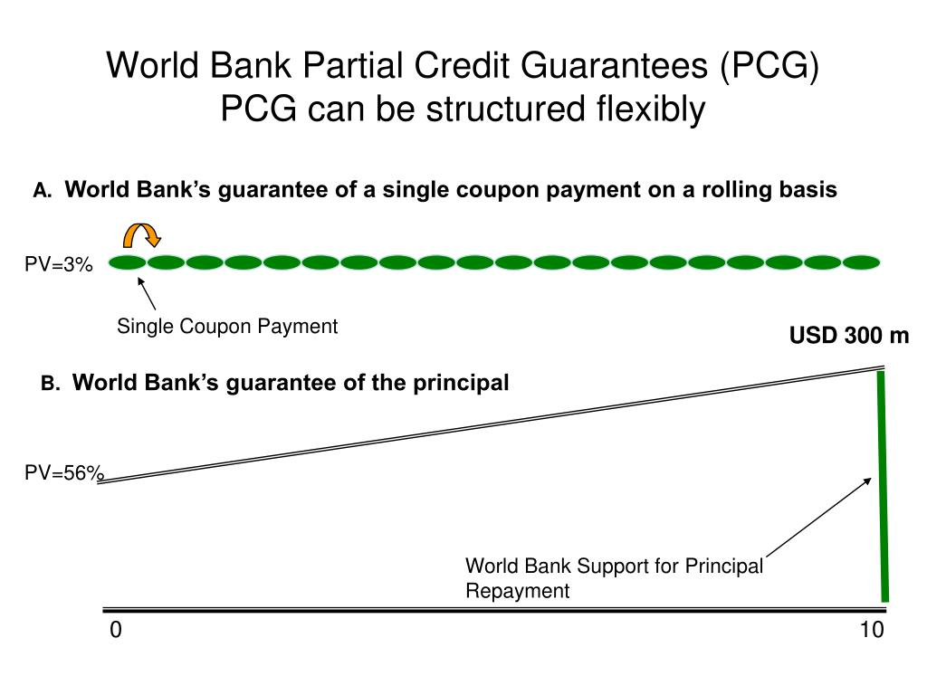 World Bank Partial Credit Guarantees (PCG)