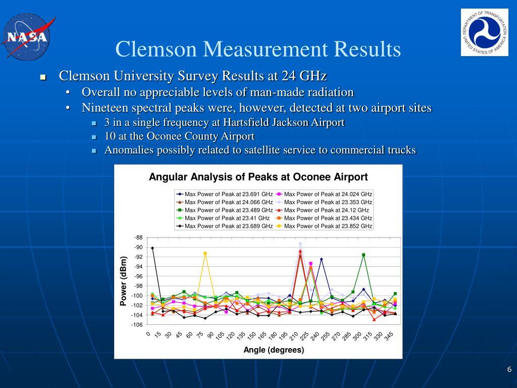 Clemson Measurement Results