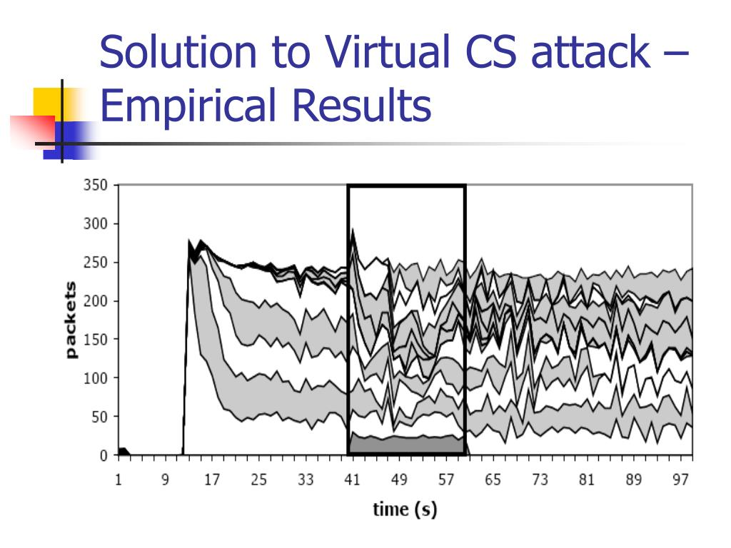 Solution to Virtual CS attack – Empirical Results