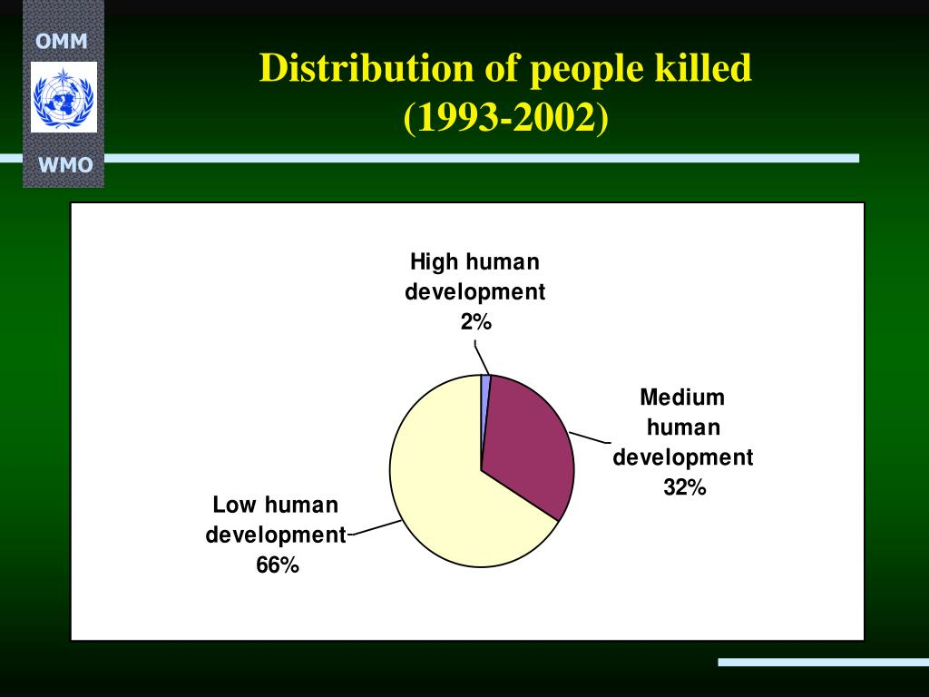 Distribution of people killed
