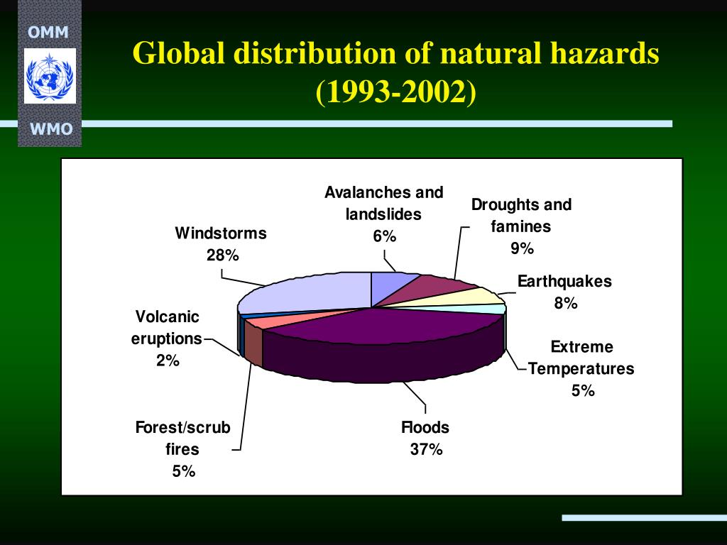 Global distribution of natural hazards (1993-2002)