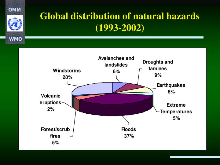 Global distribution of natural hazards 1993 2002