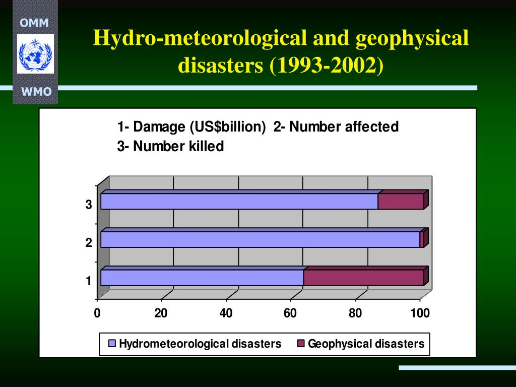 Hydro-meteorological and geophysical disasters (1993-2002)