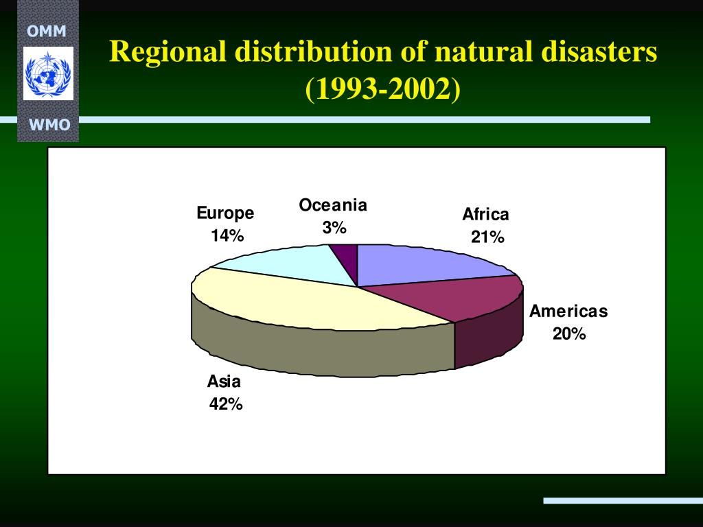 Regional distribution of natural disasters (1993-2002)