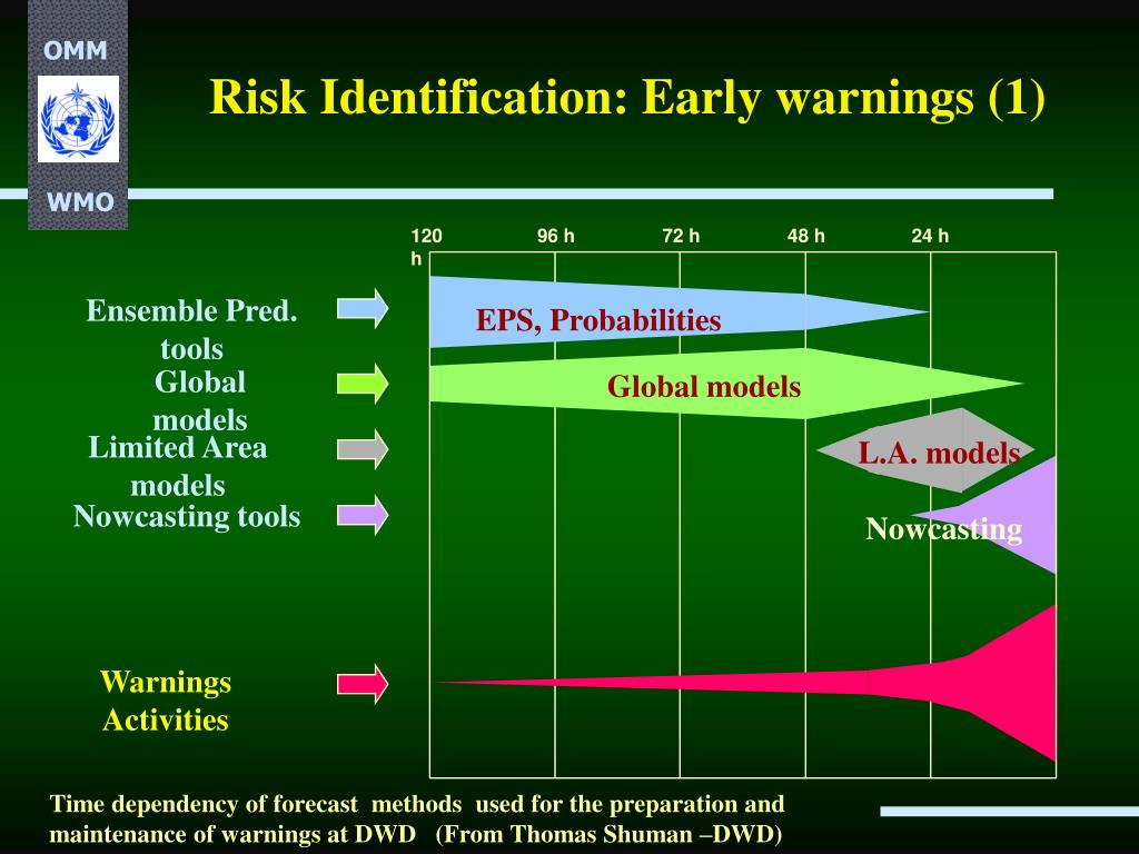 Risk Identification: Early warnings (1)