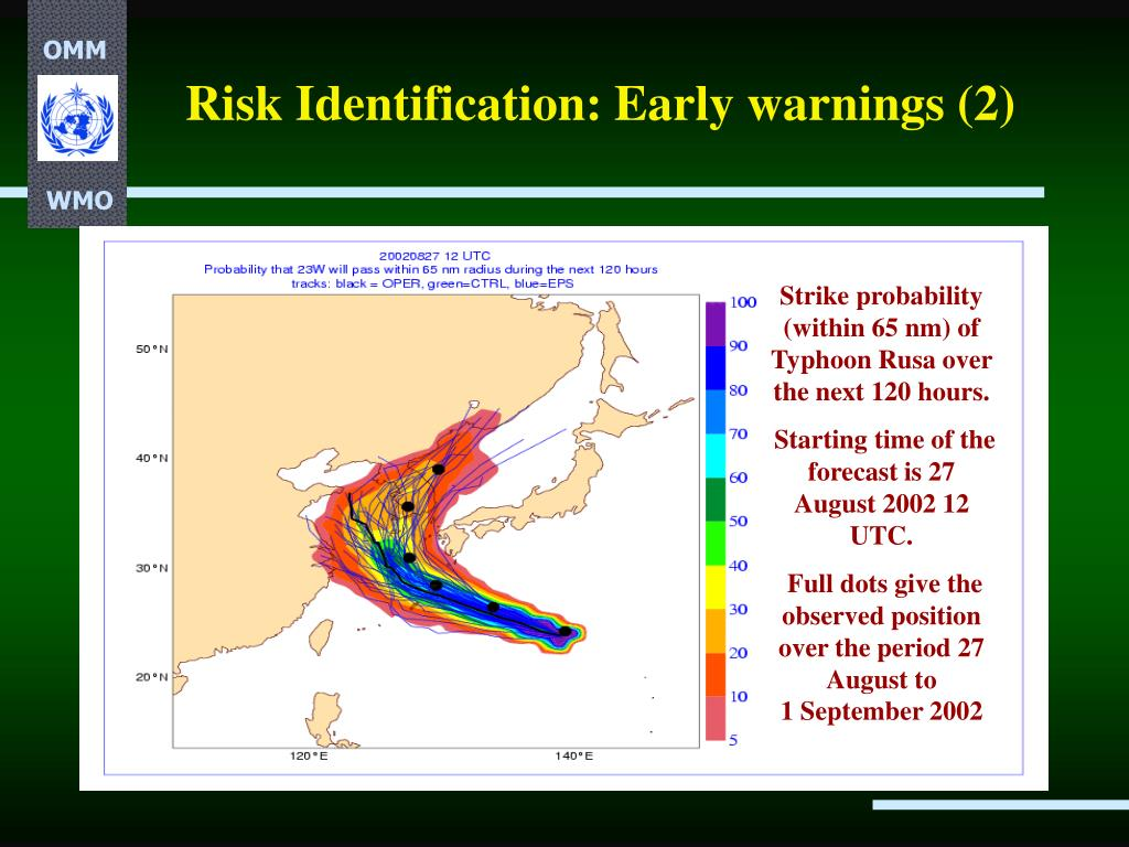 Risk Identification: Early warnings (2)