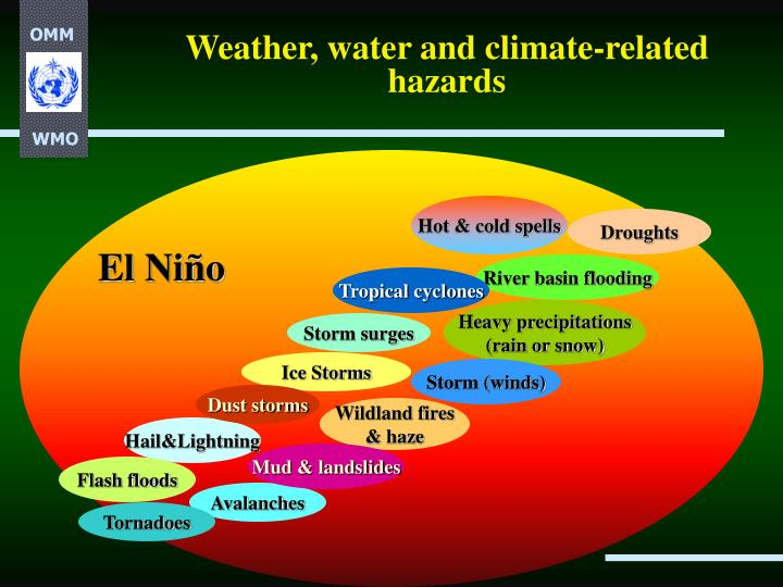 Weather water and climate related hazards