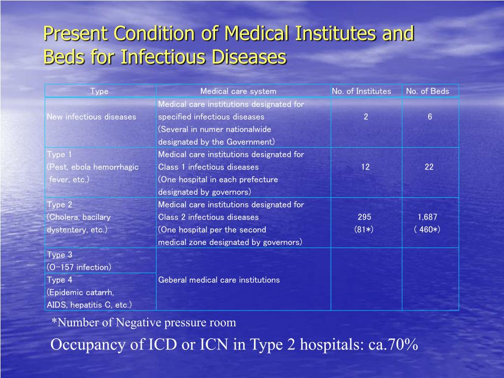 Present Condition of Medical Institutes and Beds for Infectious Diseases
