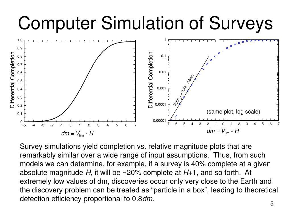 Computer Simulation of Surveys