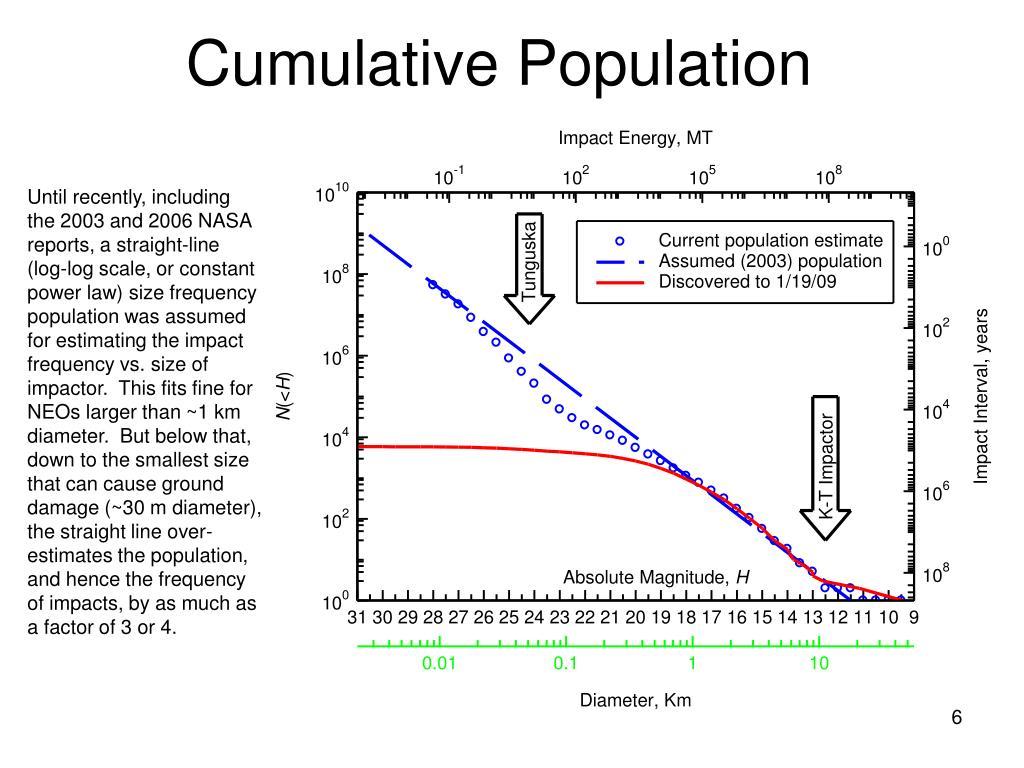Cumulative Population