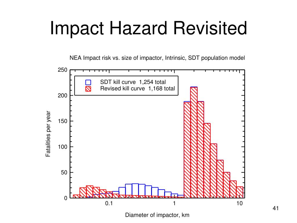 Impact Hazard Revisited