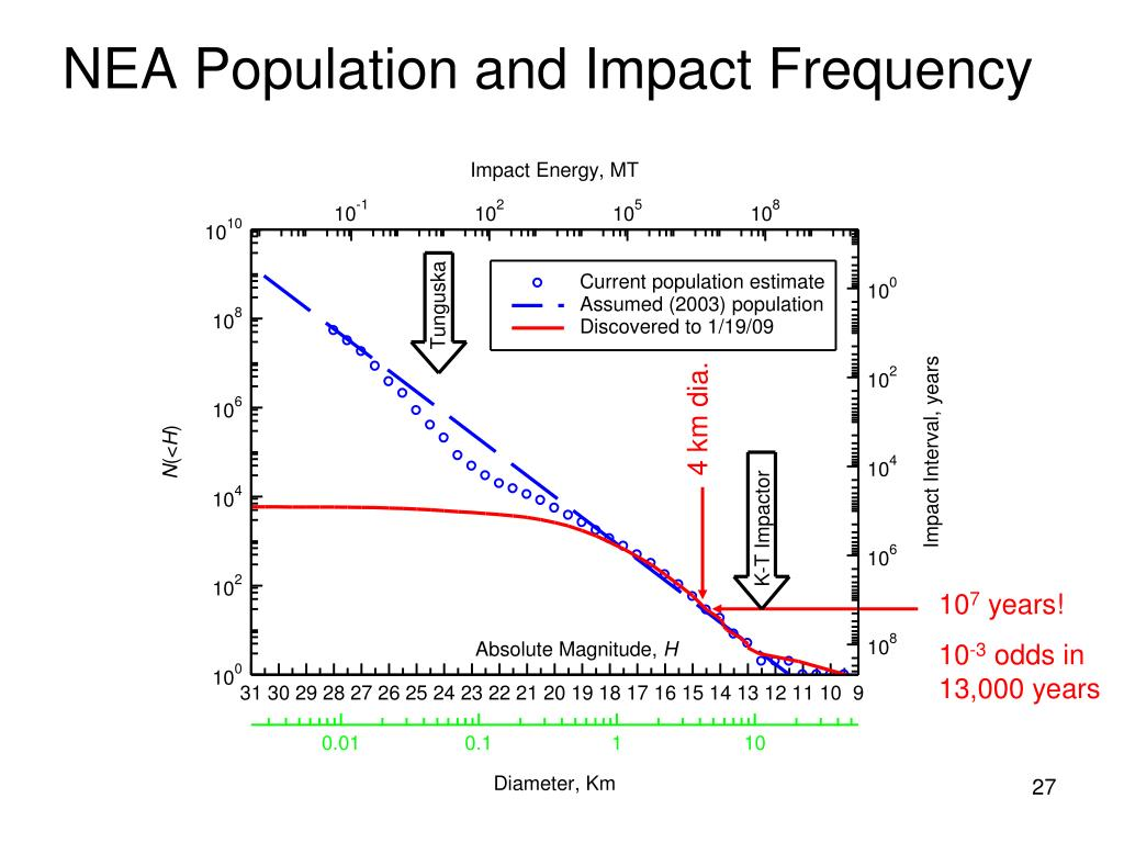 NEA Population and Impact Frequency