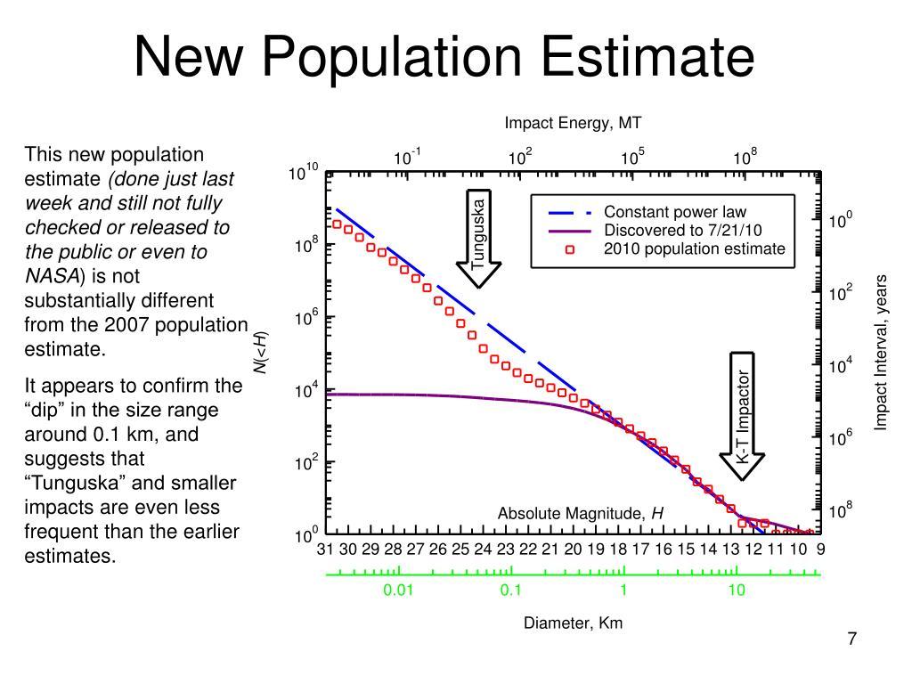 New Population Estimate
