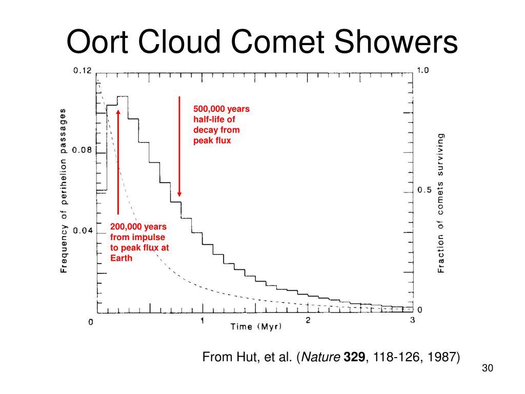 Oort Cloud Comet Showers