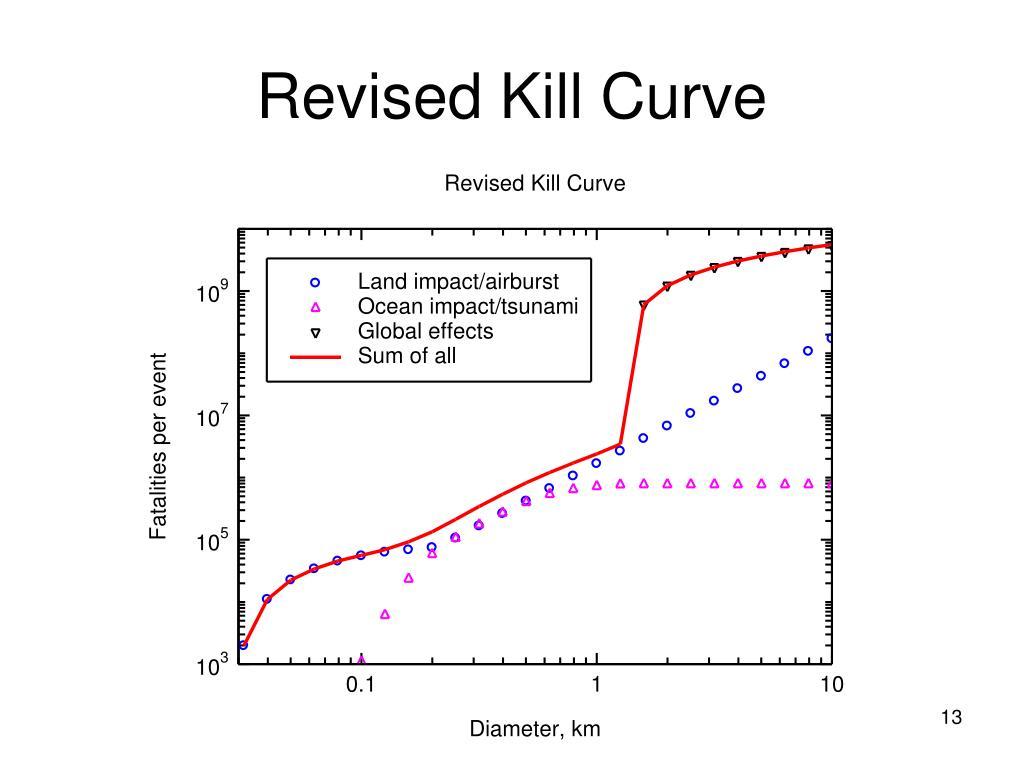 Revised Kill Curve