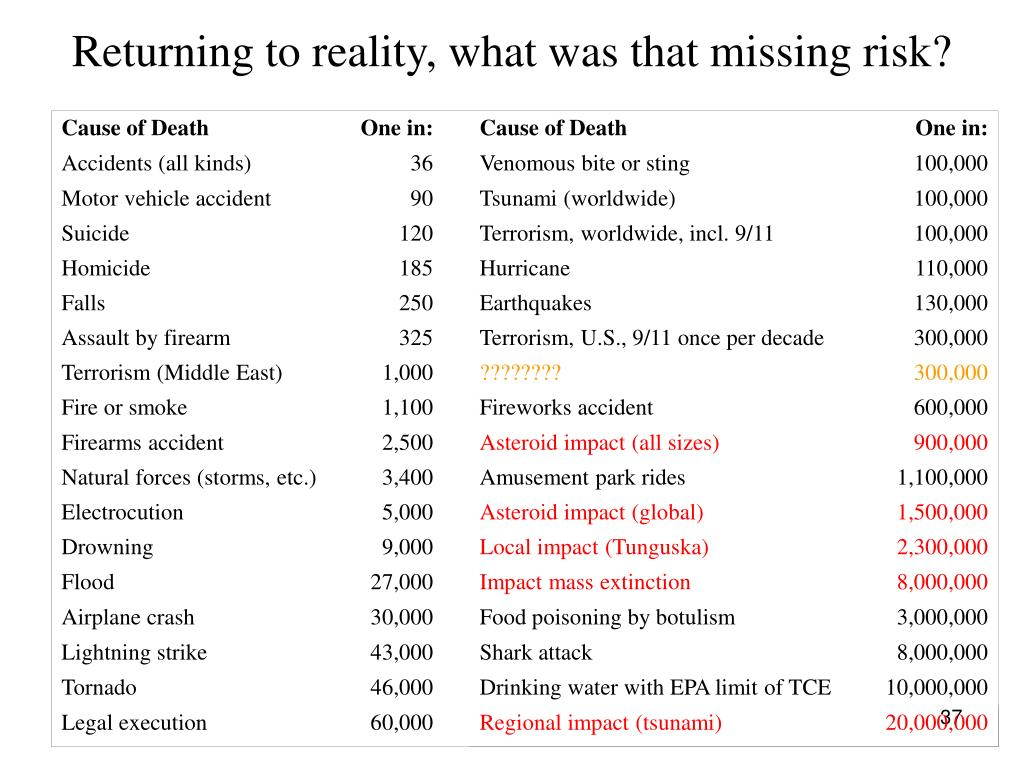 Returning to reality, what was that missing risk?