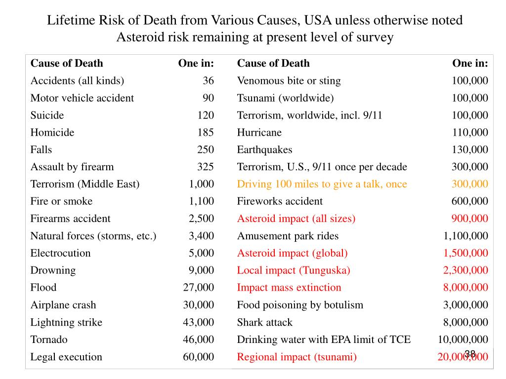 Lifetime Risk of Death from Various Causes, USA unless otherwise noted