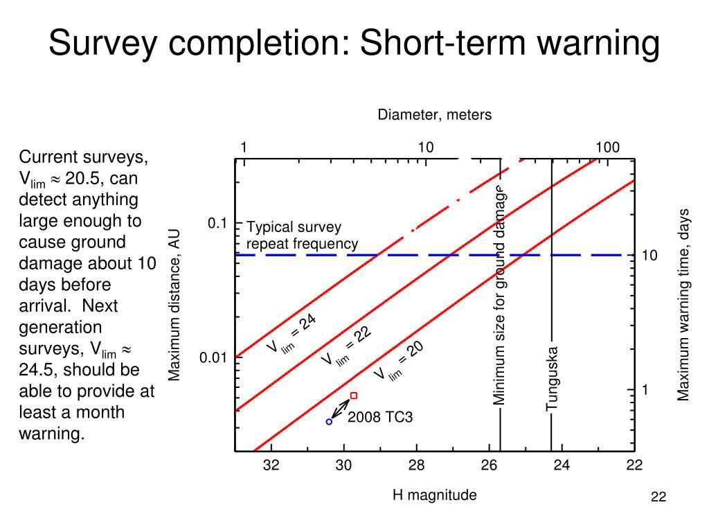 Survey completion: Short-term warning