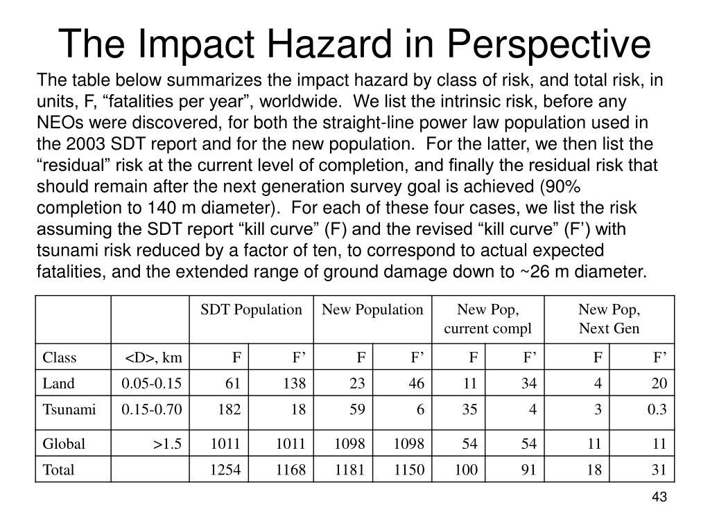 The Impact Hazard in Perspective