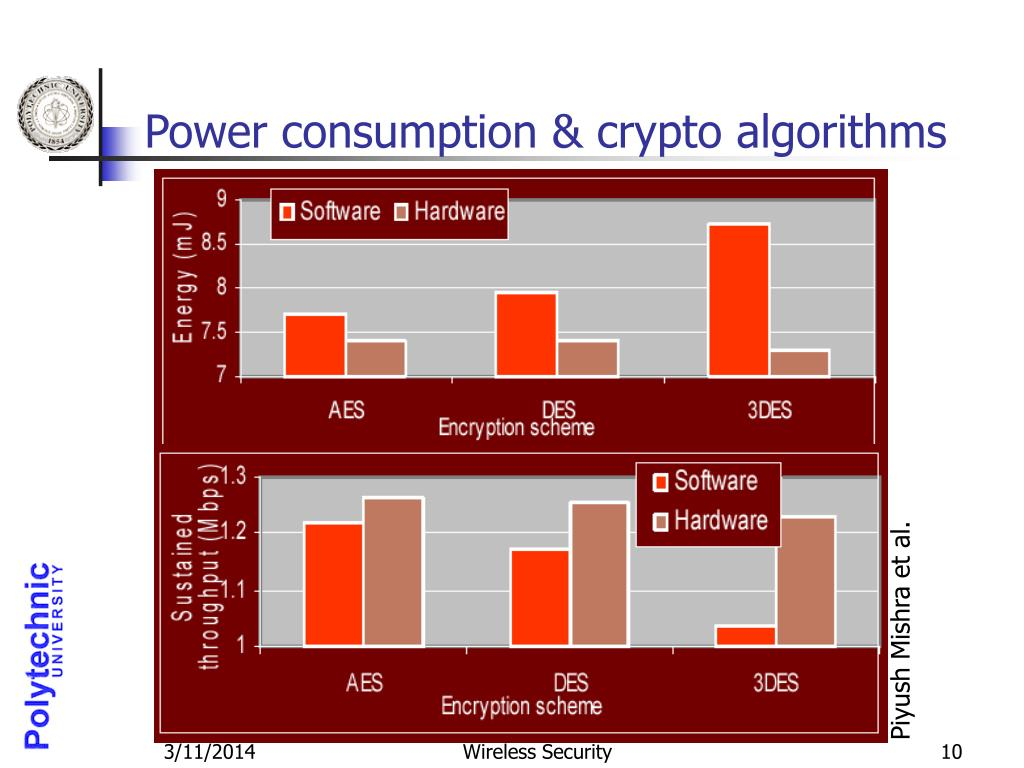 Power consumption & crypto algorithms