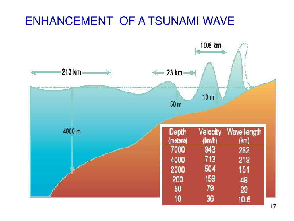 ENHANCEMENT  OF A TSUNAMI WAVE