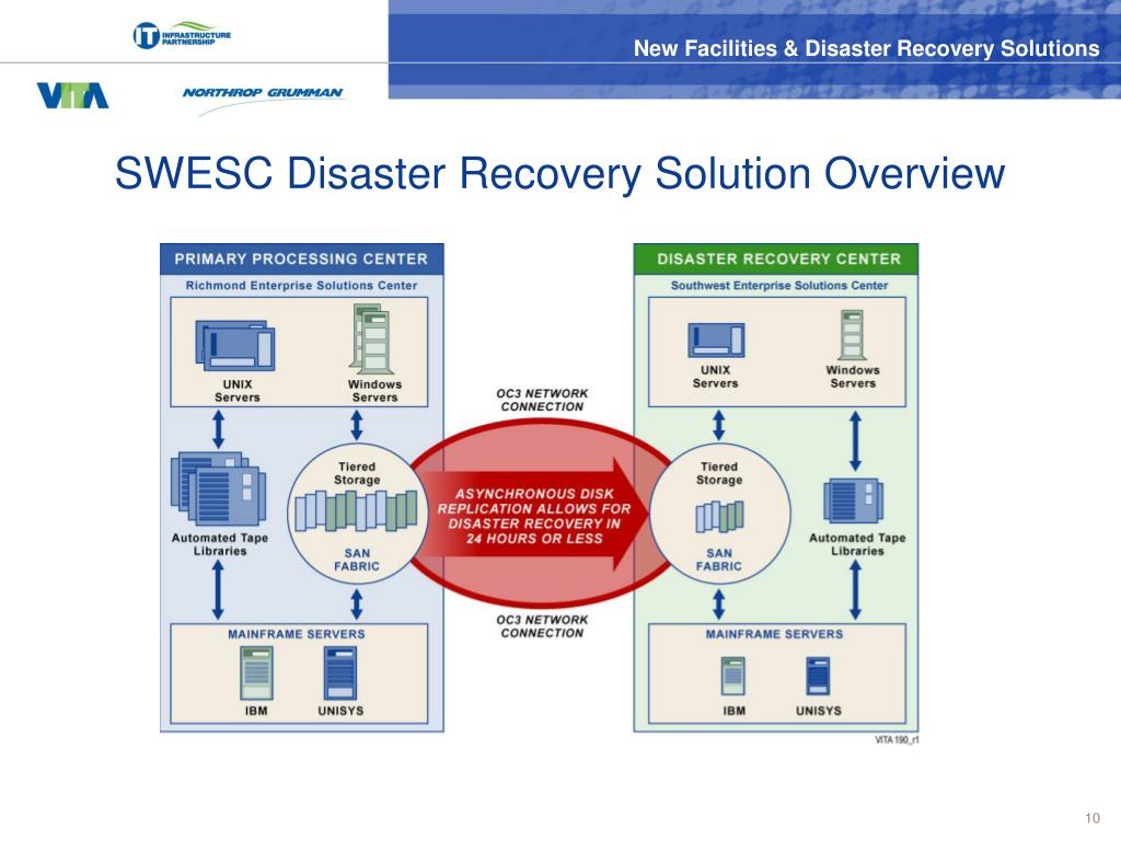 SWESC Disaster Recovery Solution Overview