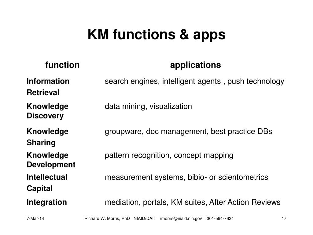 KM functions & apps