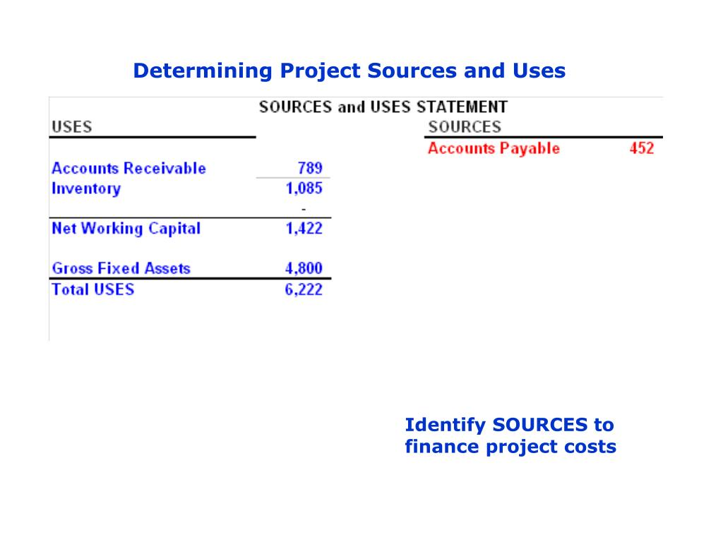 Determining Project Sources and Uses