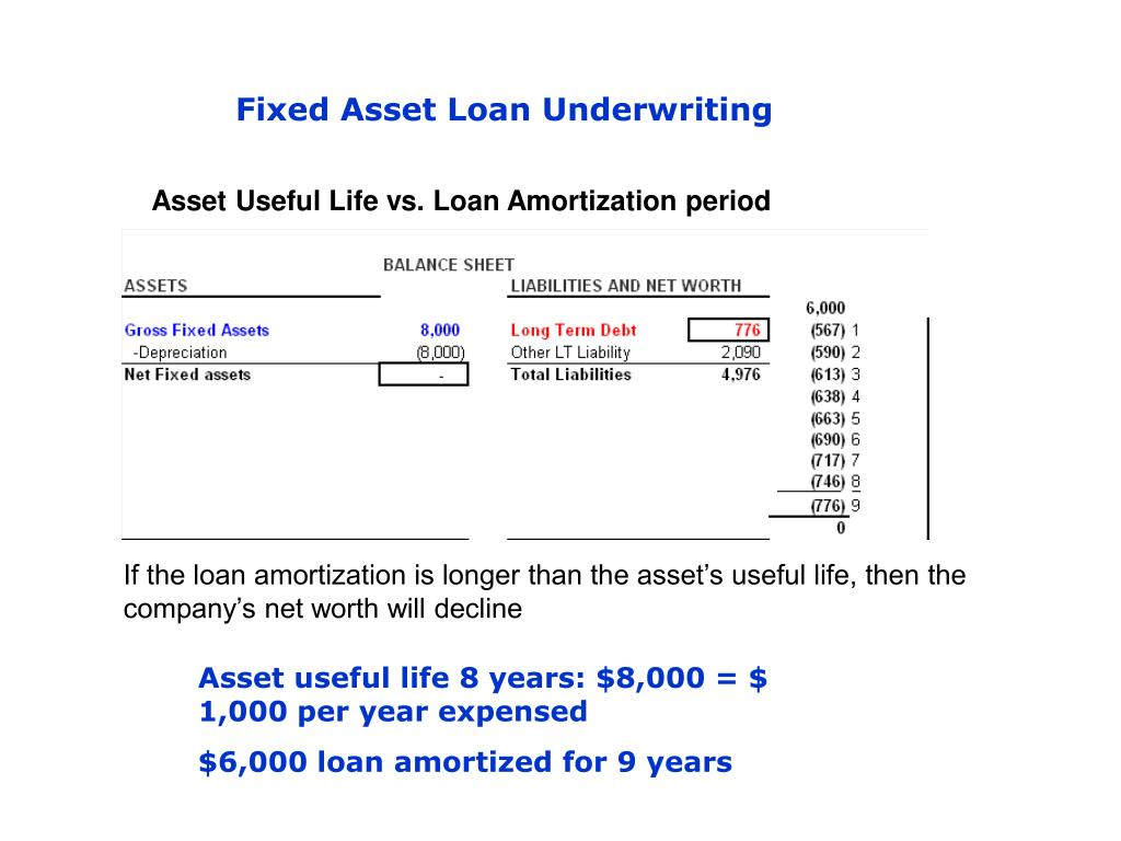 Fixed Asset Loan Underwriting