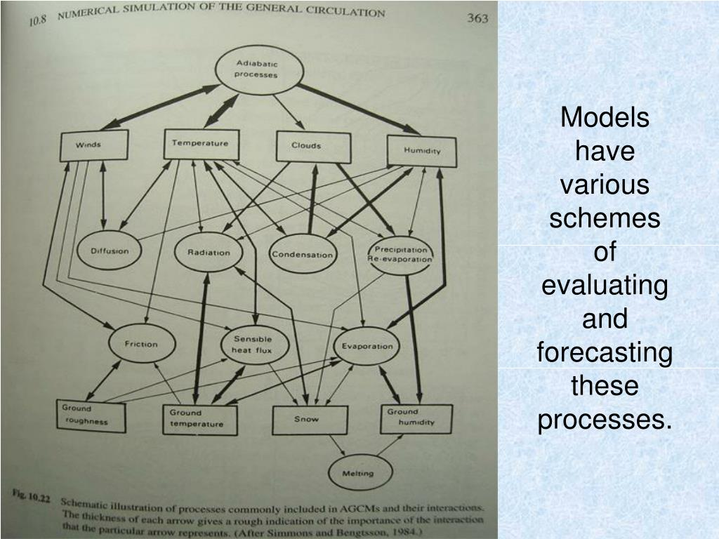 Models have various schemes of evaluating and forecasting these processes.