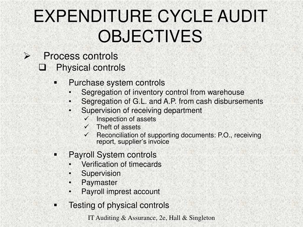 audit objectives in searching for unrecorded liabilities Audit and may include audit evidence obtained from other sources operations, and compliance objectives04 management is responsible for the preparation of the financial state- and liabilities are the obligations of the entity iii completeness all assets.