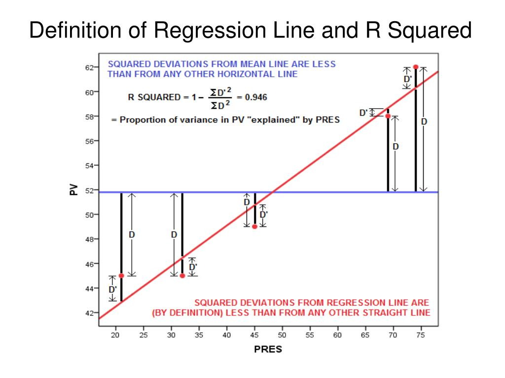 Definition of Regression Line and R Squared
