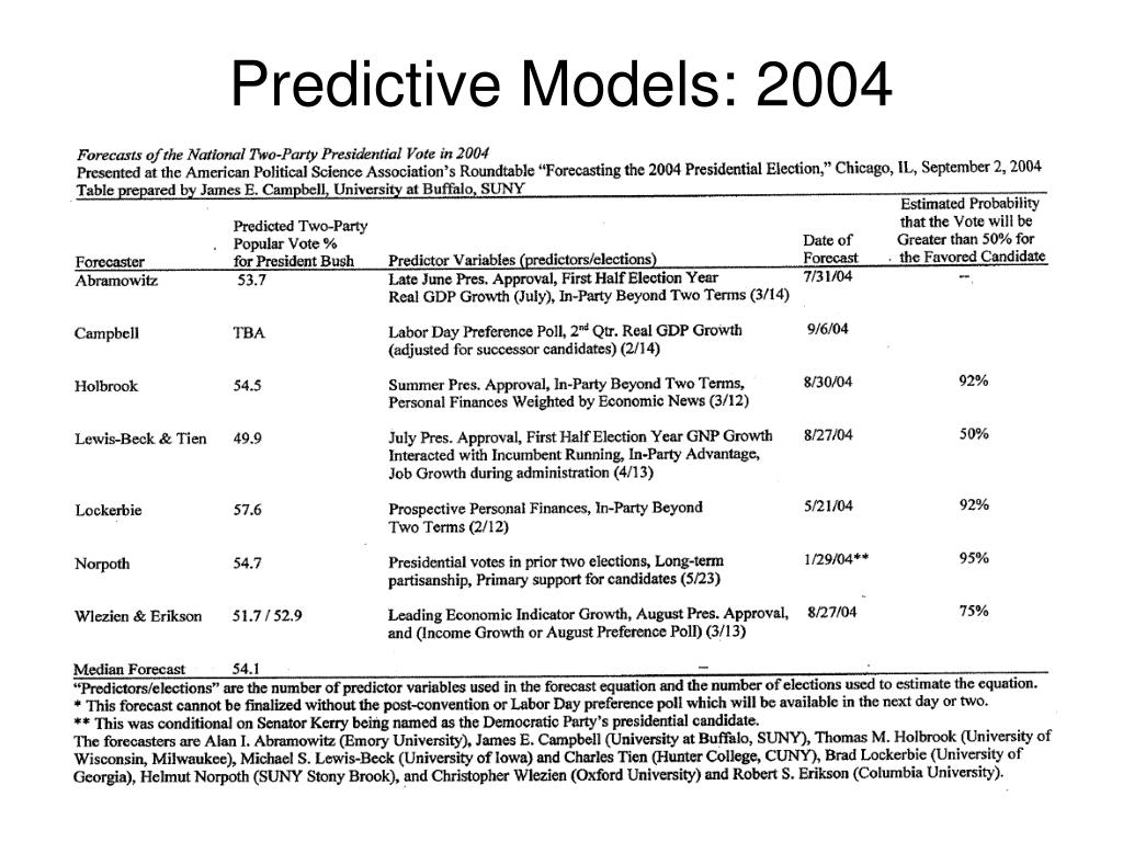 Predictive Models: 2004