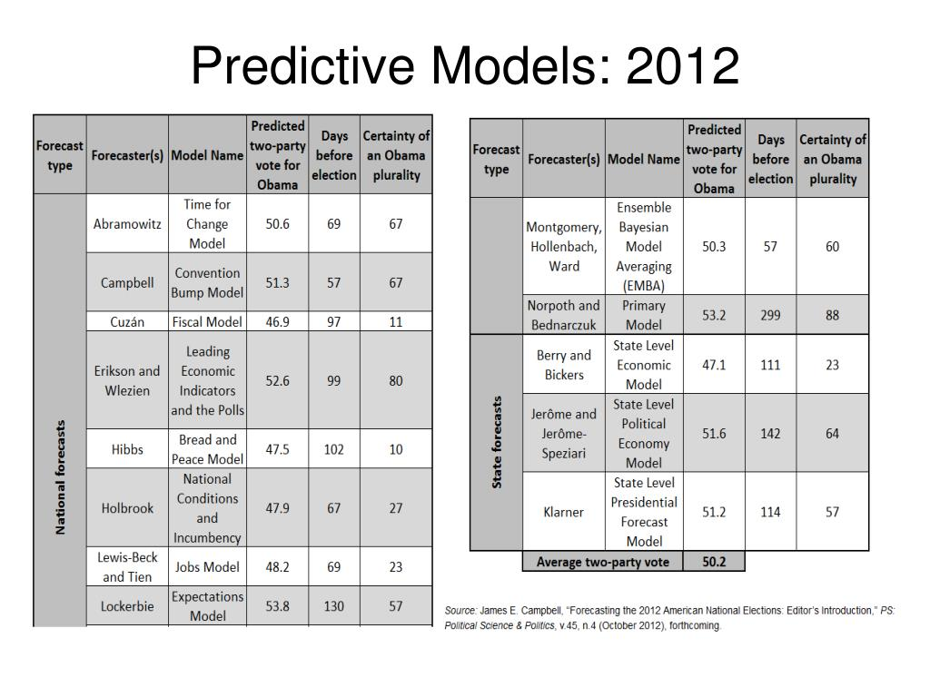 Predictive Models: 2012