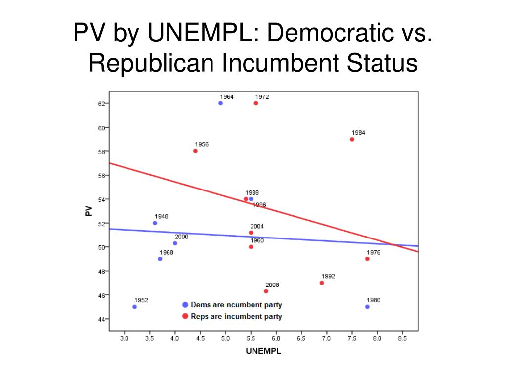 PV by UNEMPL: Democratic vs. Republican Incumbent Status