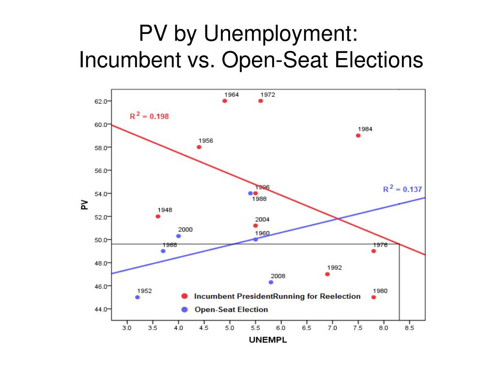 PV by Unemployment: