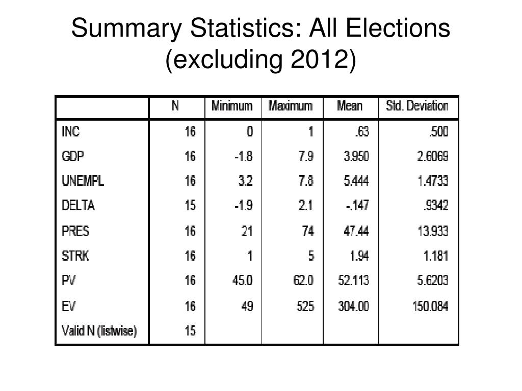 Summary Statistics: All Elections (excluding 2012)