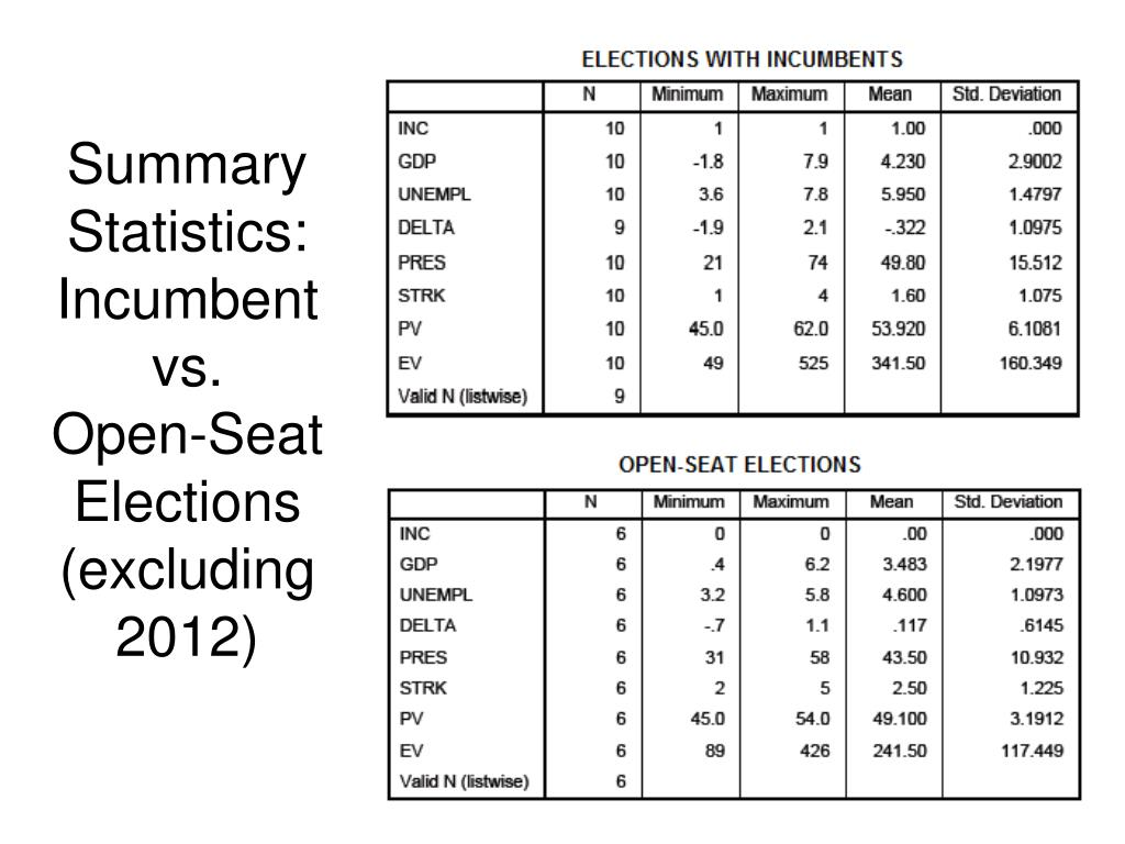 Summary Statistics: Incumbent vs.