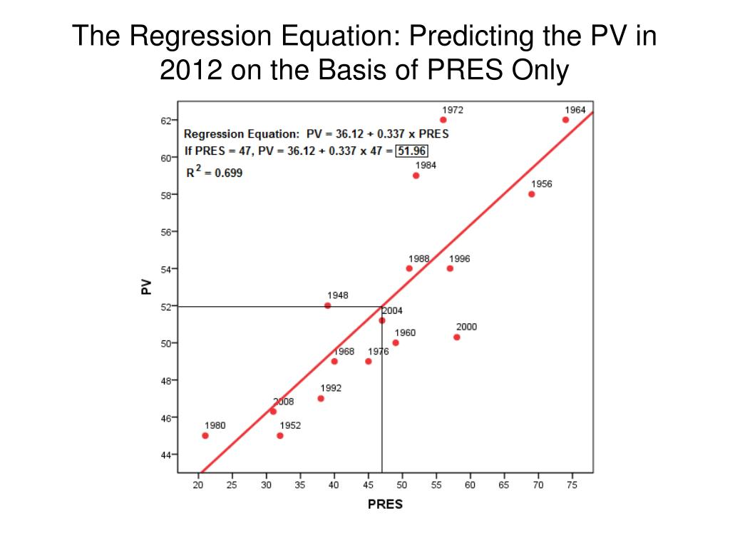 The Regression Equation: Predicting the PV in 2012 on the Basis of PRES Only