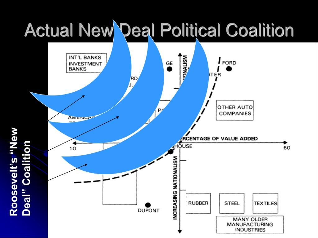 Actual New Deal Political Coalition
