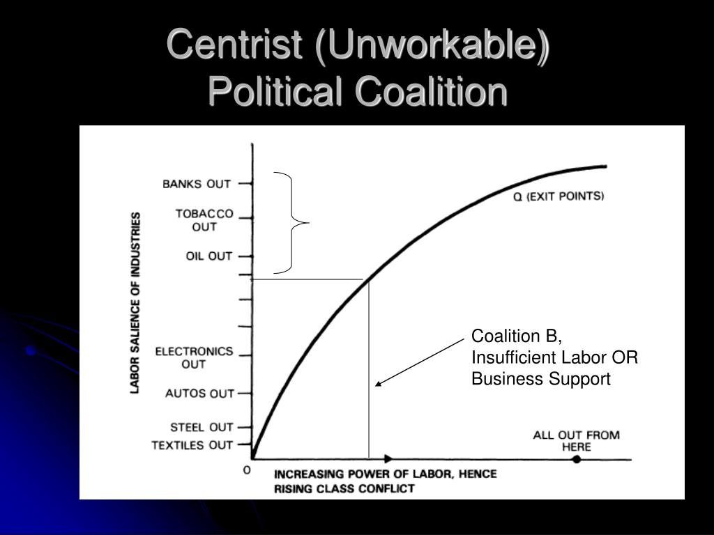 Centrist (Unworkable)