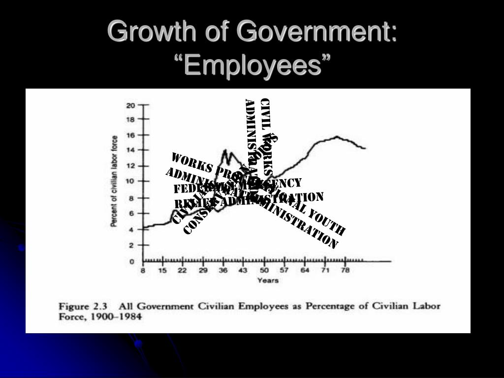 "Growth of Government:  ""Employees"""