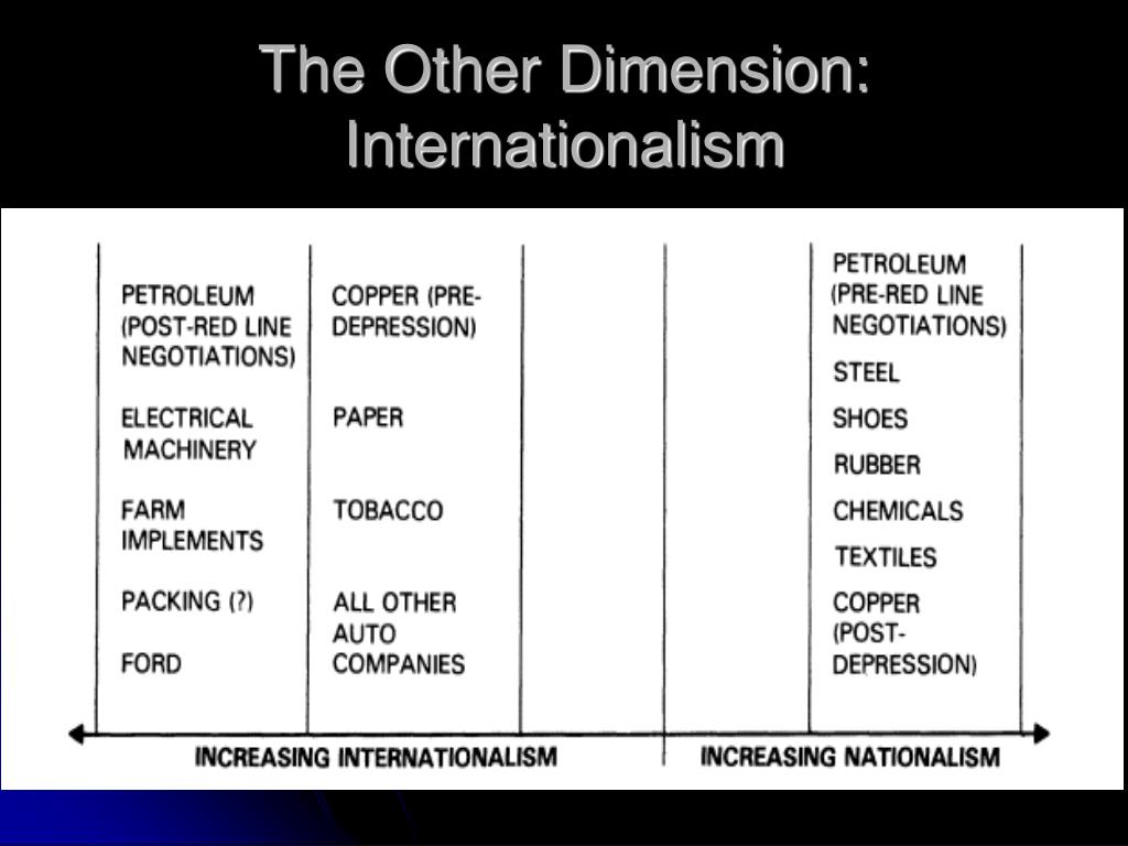 The Other Dimension:  Internationalism