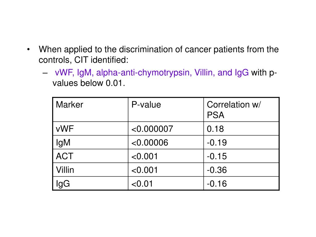 When applied to the discrimination of cancer patients from the controls, CIT identified: