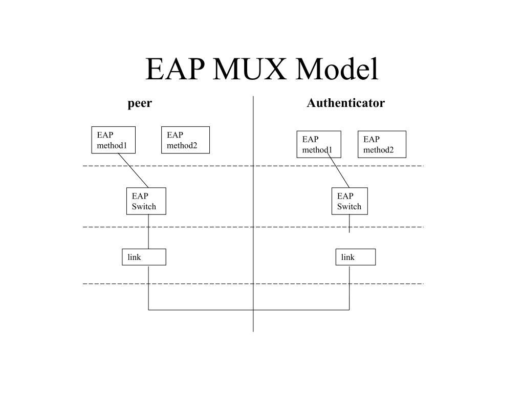 EAP MUX Model